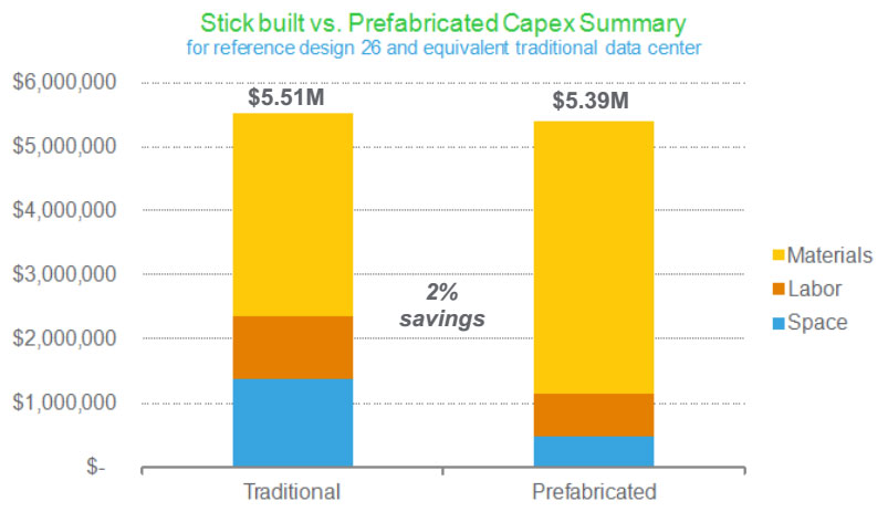 نمودار مقایسه هزینه مرکز داده ماژولار نسبت به سنتی