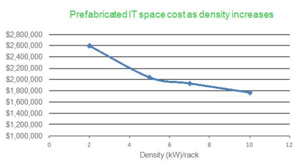 تاثیر هزینه ای افزایش چگالی رک ها در ماژولهای مرکز داده ماژولار