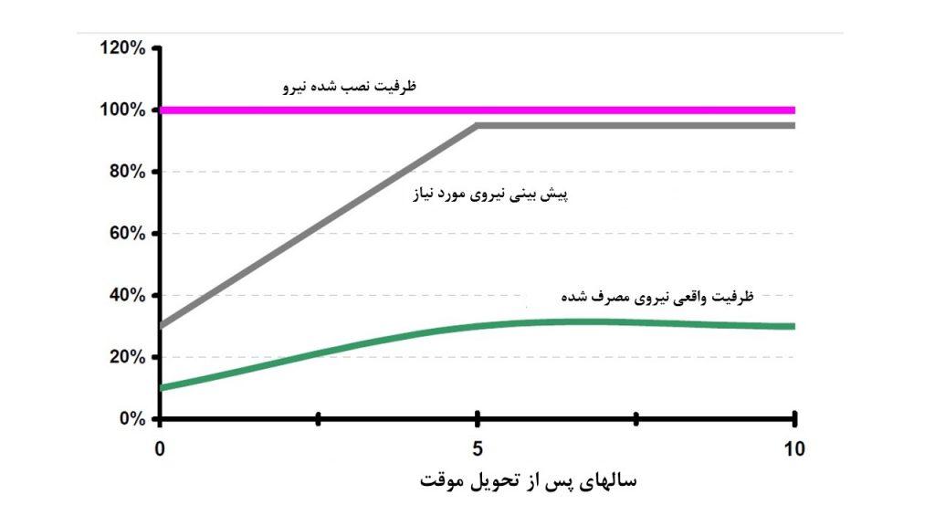 ضریب بکارگیری زیرساخت های برق مرکز داده در طول عمر