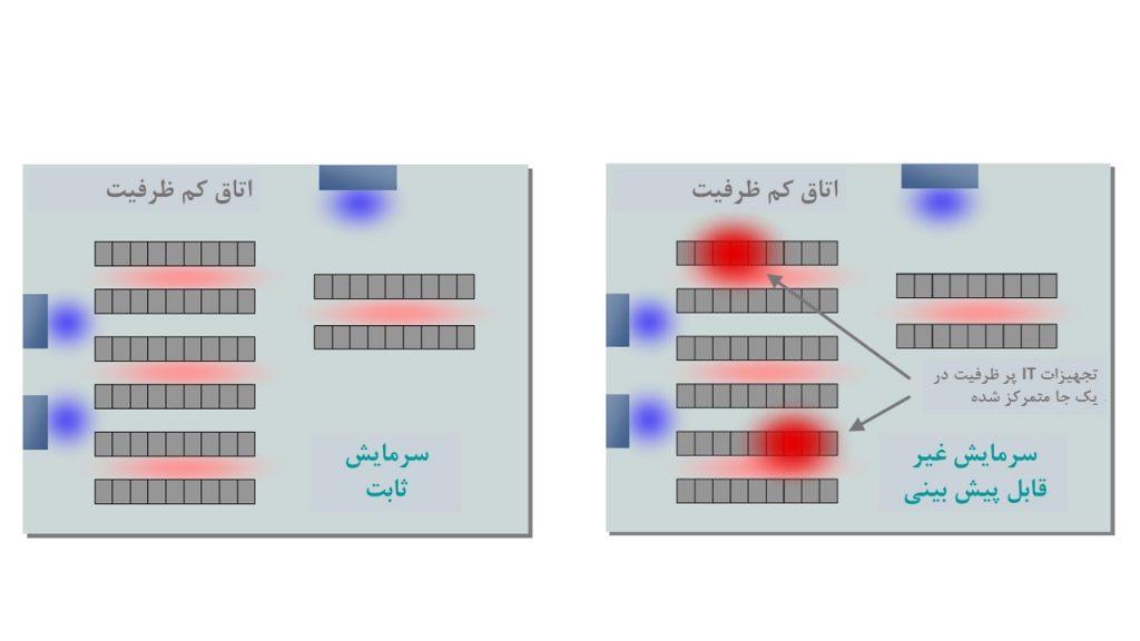 شکل 2a (مرکز داده کم ظرفیت) و 2b (نقاط پر حرارت پر ظرفیت)