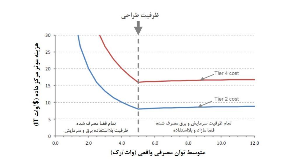 شکل 1: واریانس هزینهی موثر یا تفاوت ظرفیت واقعی برق باظرفیت طراحی 5kW در رک