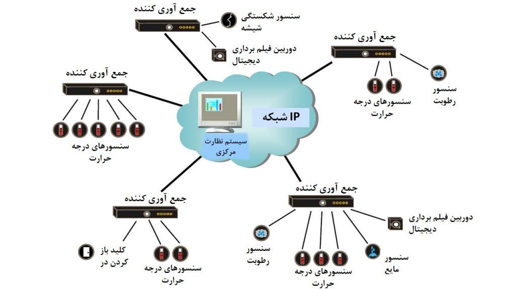 تجمیع داده های سنسورها