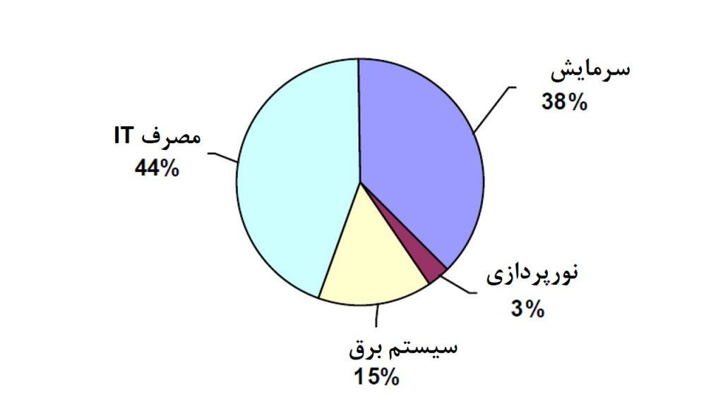 شکل 1:جزییات مصرف برق در مرکزداده ای معمولی