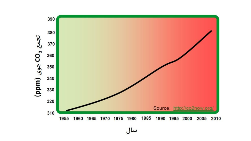 شکل 1: رشد جهانی CO2 در اتمسفر