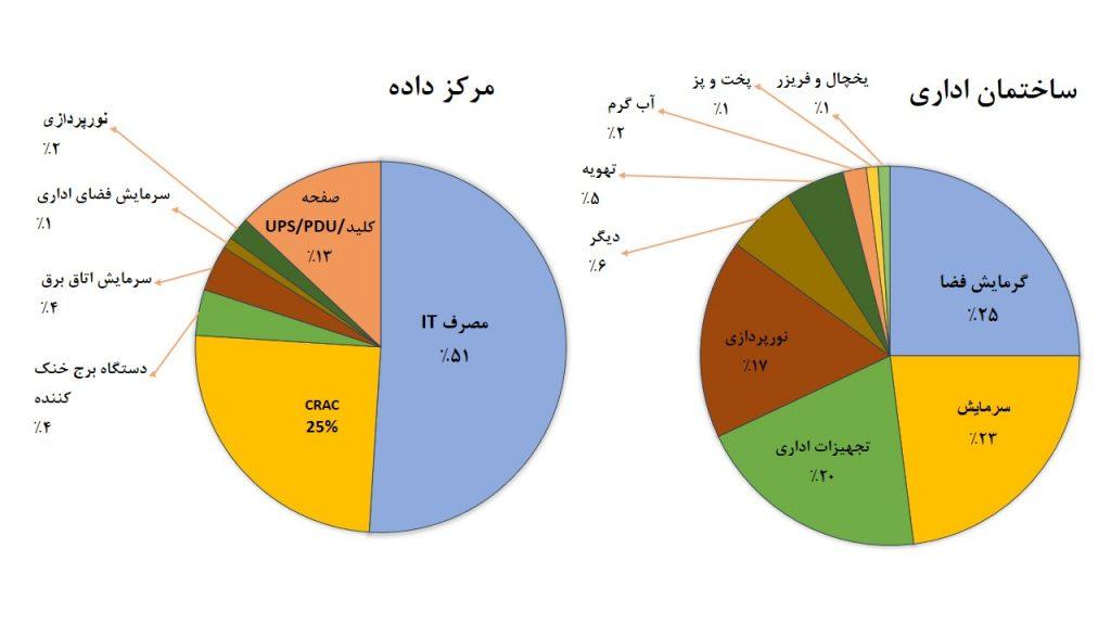 شکل 3: مقایسهی مشخصات انرژی مرکز داده با ساختمان اداری