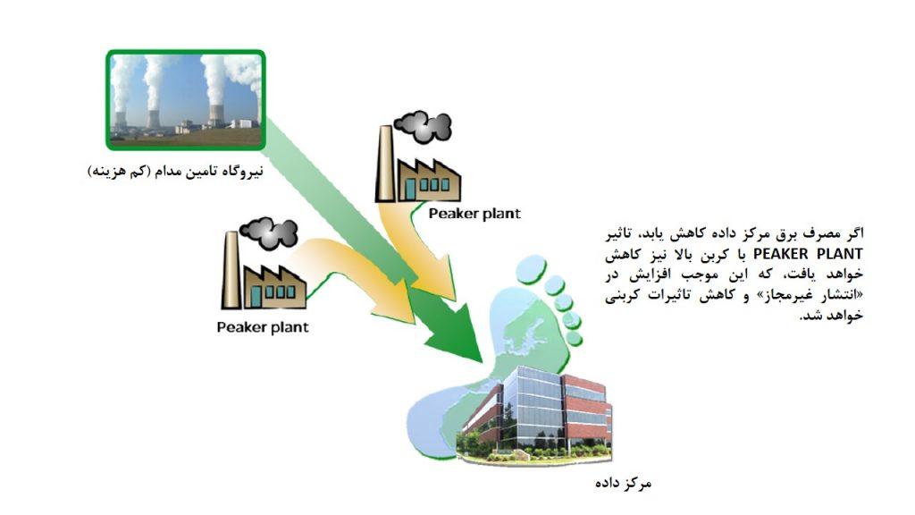 عملیات Peaker Plant برآن مقدار از تاثیرات کربنی مرکز داده که به مصرف برق مرتبط بوده، میافزاید.