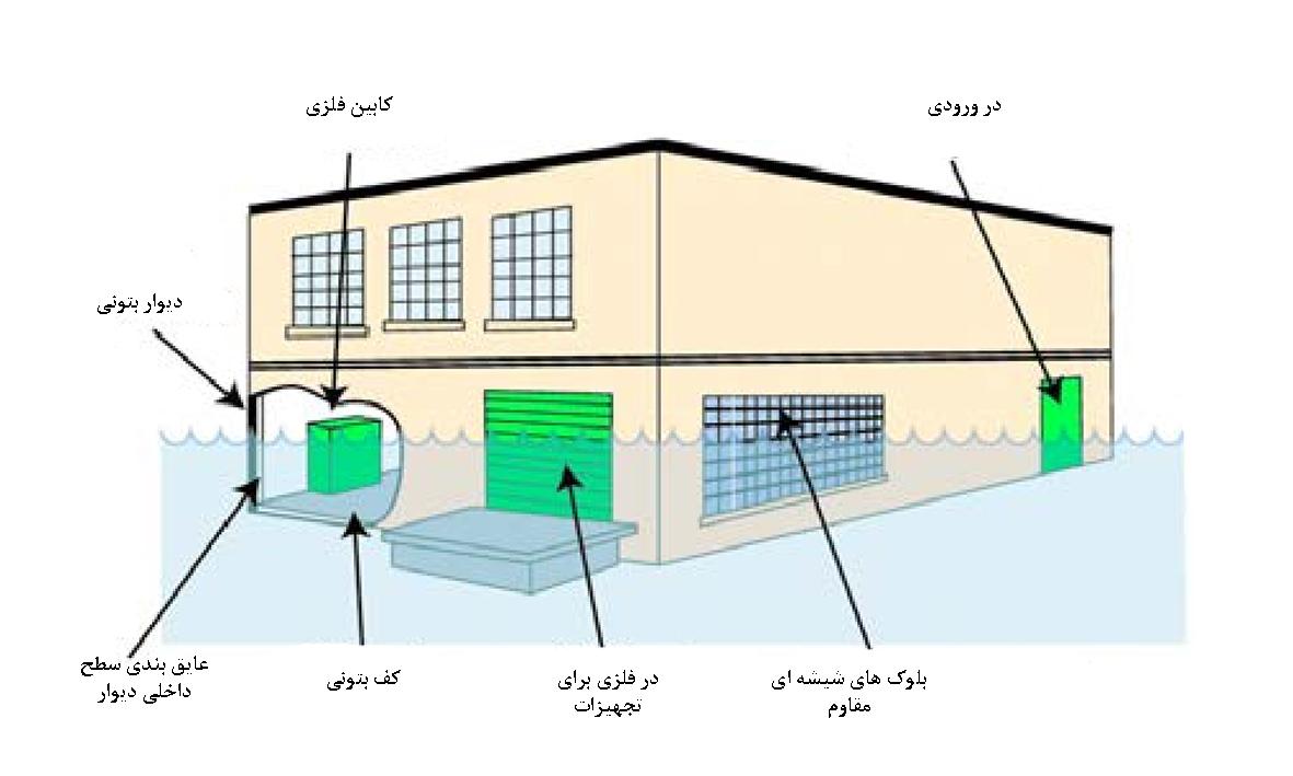 ساختمان مرکز داده- حالت محیط آب گرفته - اشنایدر الکتریک