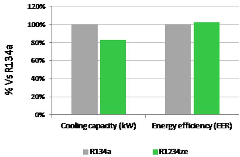 مقایسه خنک کننده های R1234ze و R134a