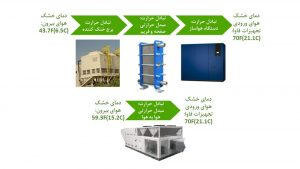 شکل 3: تاثیر معماری سرمایش بر ساعات بهینهساز بالا: دستگاه سنتی آب خنک (سه تبادل حرارت) پایین: سیستم بسته (یک تبادل حرارت) فرضیات: مصرف 100%، سنت لوییس، MO، ایالات متحده آمریکا
