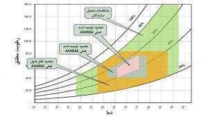شکل5: گسترش محدودهی عملیاتی