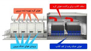 شکل 7: توزیع هوا در دستگاه سرمایش هوای غیرمستقیم