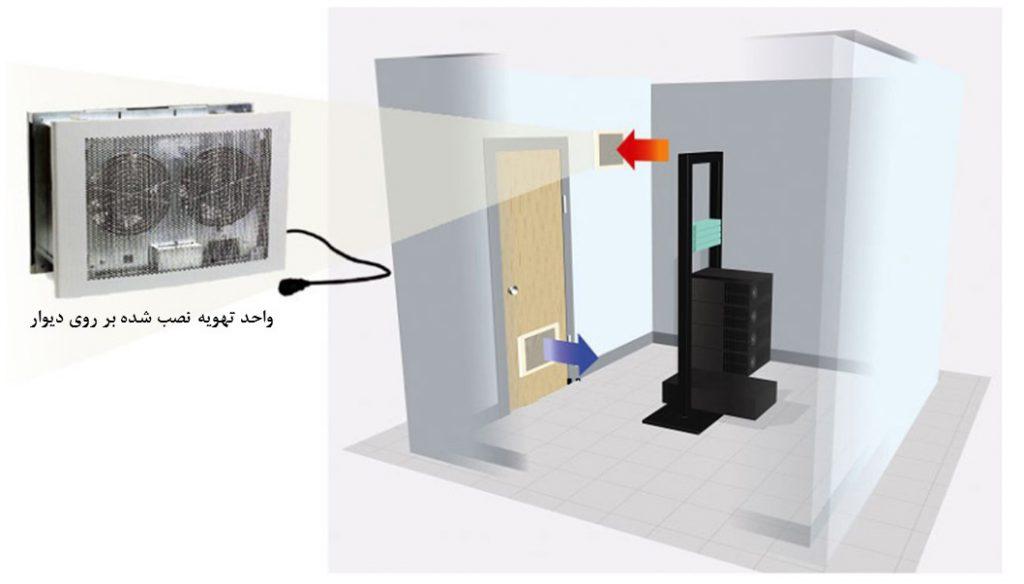 دستگاه تهویه به کمک فن در اتاقک فاوا