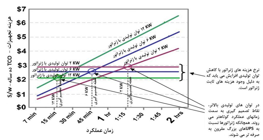 تحلیل TCO برای 3 توان کاری متفاوتUPS
