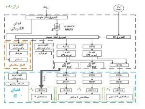 شکل 1: نمودار شماتیک نشاندهندهی سیستم توزیع برق در مرکز داده