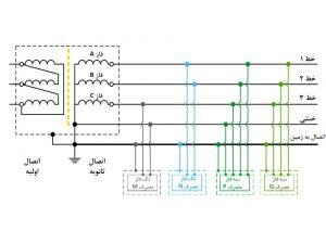 شکل 2: مثالی از سیستم سه فاز با ترانسفورمر و مصارف