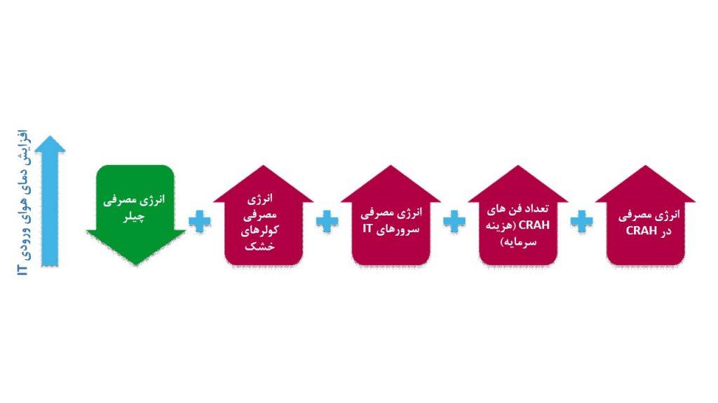 شکل 1: دینامیک سیستم پیچیده است و مرکز داده باید به طوری جامع و منسجم بررسی شود.