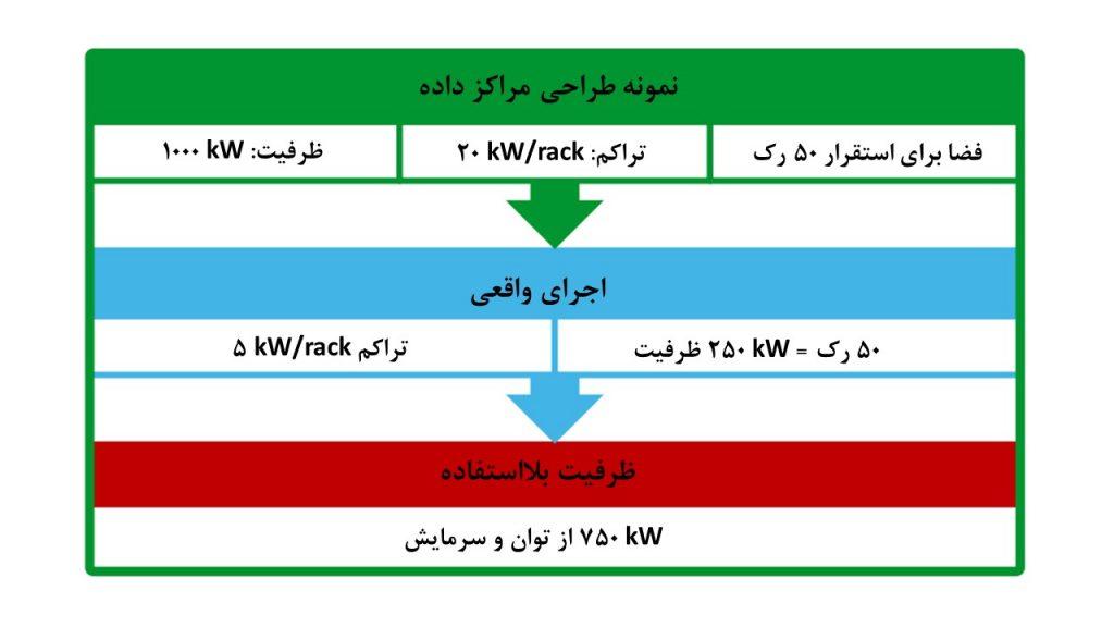 شکل 1: نمونه نتایج حاصل از انتخاب تراکم بالا بر مبنای پیش بینی ها