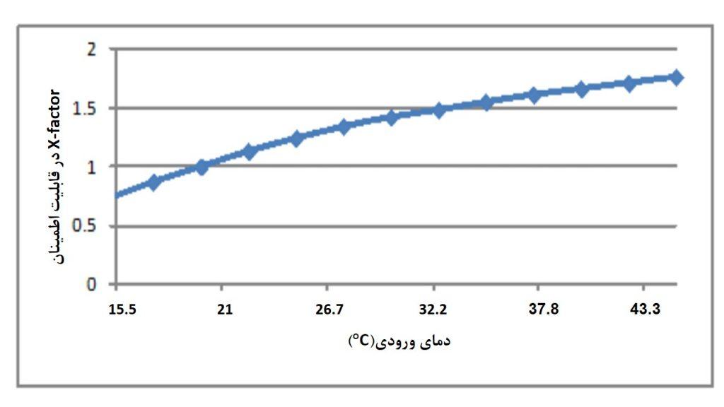 شکل 9: فاکتور X منتشر شده توسط ASHARE به عنوان تابعی از دمای ورودی فاوا(درجه سانتیگراد)