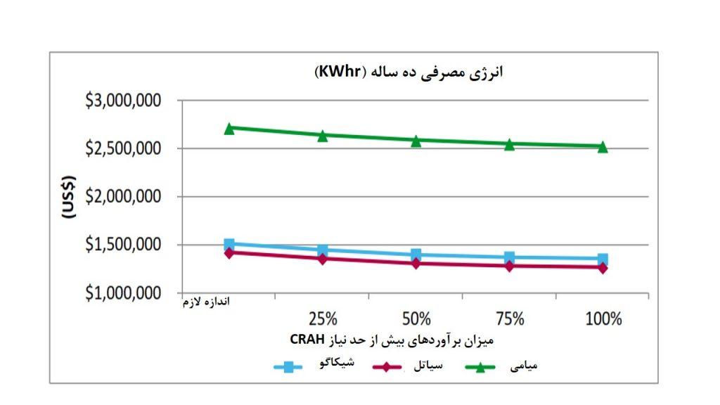 شکل 11: تاثیر برآوردهای بیش از حد نیاز در CRAH بر میزان مصرف انرژی طی ده سال در حالت دمای متغیر (15.6-26.7°C)