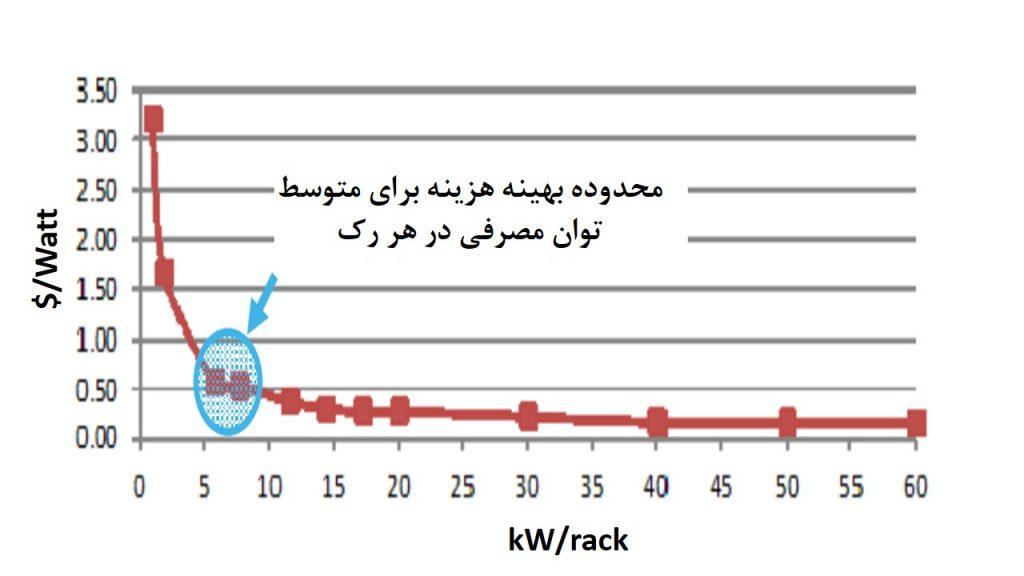 شکل 2: صرفه جوییهای هزینه بر حسب وات در ظرفیت بالاتر از 5kW در رک، ناپدید می شود. هزینه ها شامل رک، PDU رک، شاخهمدارها و فضای اشغال شده می باشد