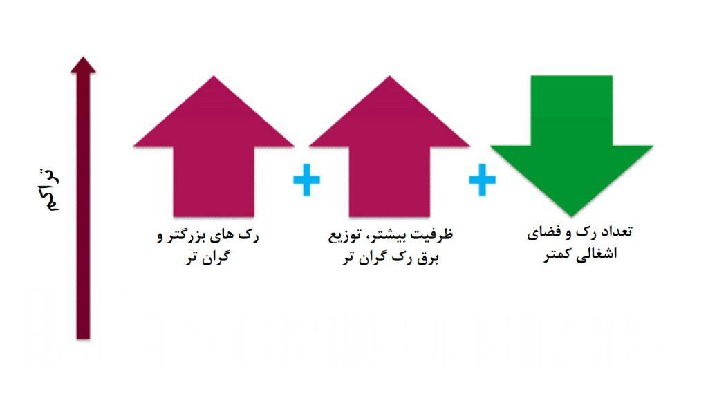 شکل 5: سه متغیر مهم کلید موثر بر معادلهی هزینه سرمایهی ظرفیت