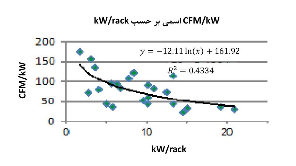 شکل 6: ارتباط بین ظرفیت سرور و جریان هوا