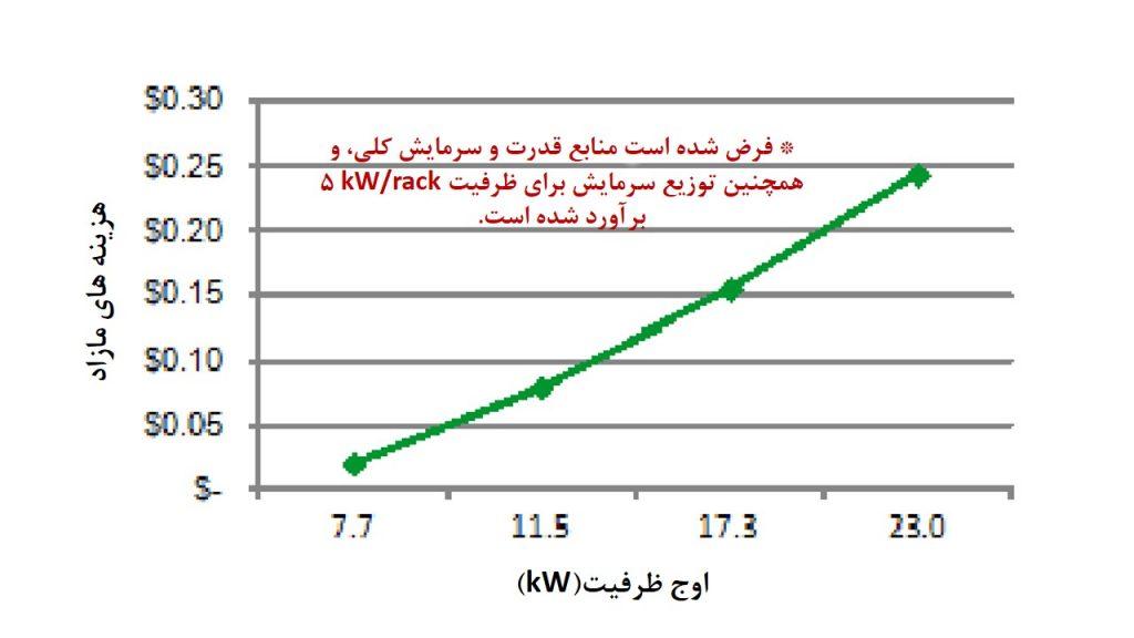 شکل 7: هزینه اضافی در طراحی توزیع رک در اوج ظرفیت 11.5kW در حدود 0.08 دلار بر وات می باشد. یعنی کمتر از 1% هزینه کل مرکز داده