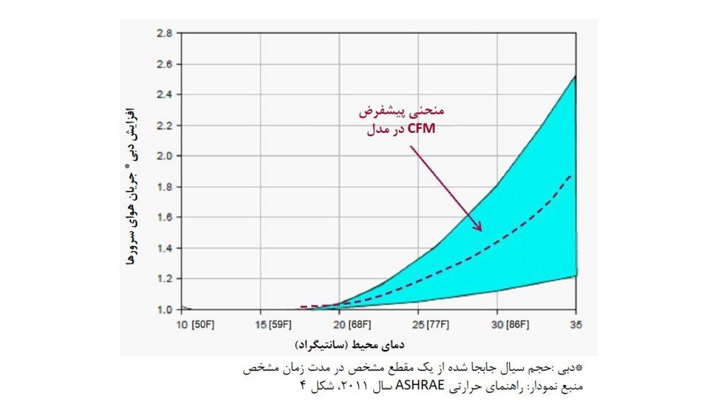 شکل 8: میزان جریان هوای مورد نیاز سرور به عنوان تابعی از دمای عملیاتی