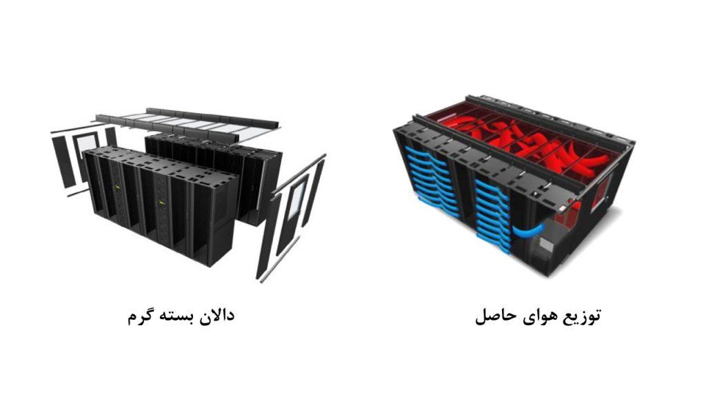 شکل 1: نمونه ای راهکار محفظه ای به منظور جلوگیری ازاختلاط هوای گرم وسرد