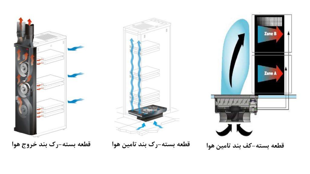 شکل 2: انواع قطعات به کار رفته برای ورود و خروج هوا در رک