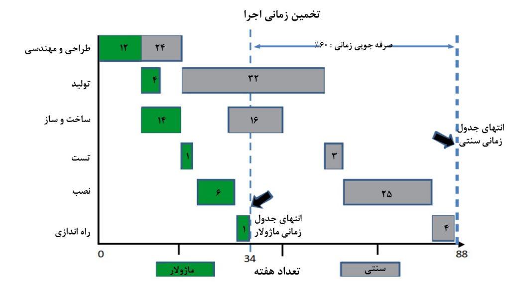 : مقایسه تخمین جدول زمانی اجرا در دو راهکار سنتی و ماژولار