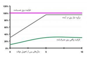 نمودار تغییرات استفاده از امکانات زیرساخت فیزیکی برق مرکز داده در عمر مفید آن