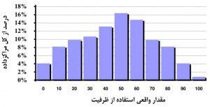 توزیع مصرف واقعی نسبت به ظرفیت نصبشده در مراکز داده معمول