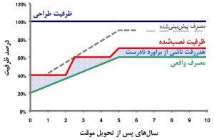 نمودار ظرفیت برق در طول چرخهٔ عمر مرکز داده