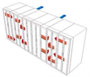 نمونهٔ سیستم بسته در مرکزدادهٔ جدید، با روش «هوای سرد متمرکز و هوای گرم بسته» (سرمایش ردیفی)
