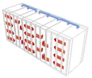 نمونهٔ سیستم بسته در مرکزدادهٔ جدید، با روش «هوای سرد بسته و گرم بسته» (سرمایش ردیفی)