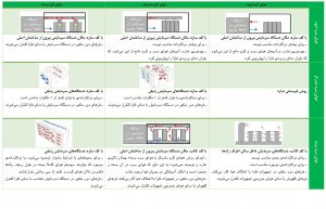 شیوههای هوارسانی در مرکز داده با اجرای غیر سنتی: از ترکیب ۳ شیوهٔ سرد و ۳ شیوهٔ گرم