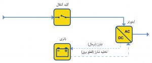 نمودار شماتیک UPS وابستهبهخط (Line Interactive)