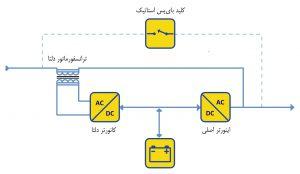نمودار شماتیک UPS تبدیل دلتای برخط (Delta Conversion On-line)