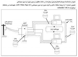 نمودار سادهشدهٔ سیستم اتصالبهزمین مرکز داده بدون نویز ارت بین سیستمی