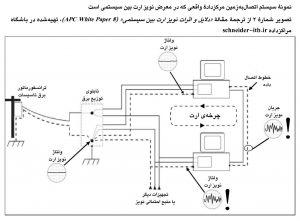 نمونهٔ سیستم اتصالبهزمین مرکز دادهٔ واقعی، در معرض نویز ارت بین سیستمی