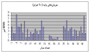 نمودار تحلیل دادهٔ خام شاخهمدار در جدول شکل 4، برای جریانهای پایه (۶۰ هرتز)
