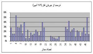 نمودار تحلیل دادهٔ خام شاخهمدار در جدول شکل 4، برای درصد از ظرفیت جریان فاز (۱۶ آمپر)