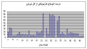 نمودار تحلیل دادهٔ خام شاخهمدار در جدول شکل 4، برای درصد اعوجاج هارمونیکی از کل جریان