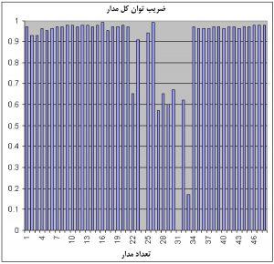 نمودار تحلیل دادهٔ خام شاخهمدار در جدول شکل 4، برای ضریب توان کلی همهٔ شاخهمدارها