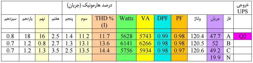 مایش اثر تنوع بار مدارهای تامین برق از UPS به تابلو برق PDU