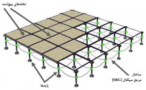 نمونه SRG ـ Signal Reference Grid