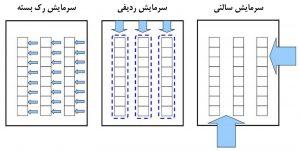 پلان کف سالن فاوای مرکز داده در سه روش سرمایش سالنی، ردیفی، رک بسته