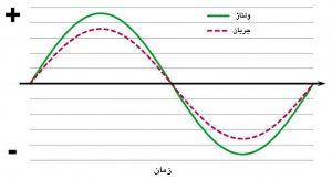نمودار شکل موج ولتاژ و موج جریان برق، با شکل یکسان و زمان منطبق