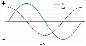 نمودار شکل موج ولتاژ و موج جریان برق که همشکل هستند؛ ولی موج جریان از نظر زمان ۹۰ درجه پیشتر از ولتاژ است